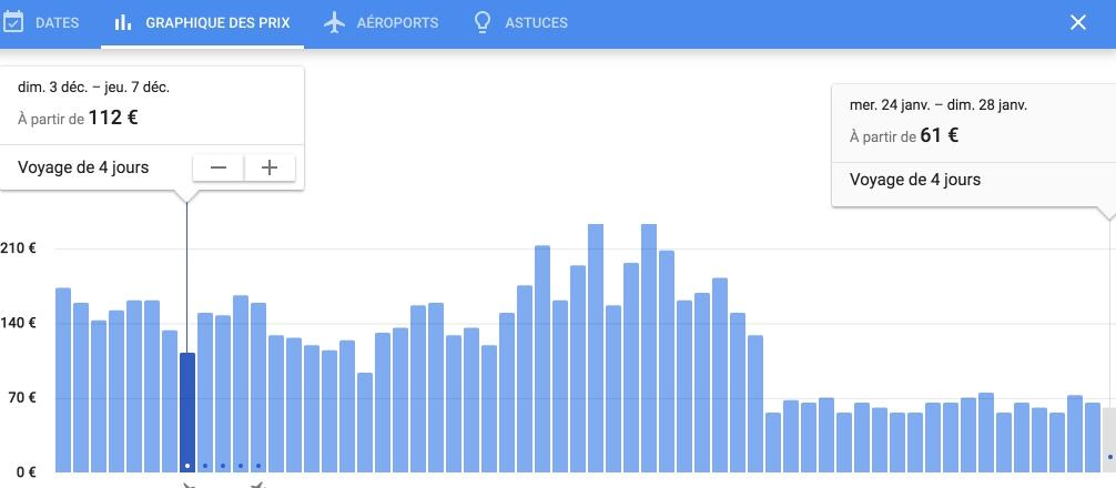 Google vols graph
